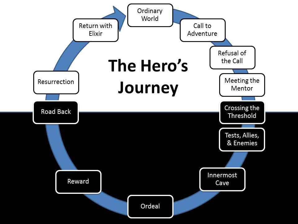 the hero s journey The Bigger Context