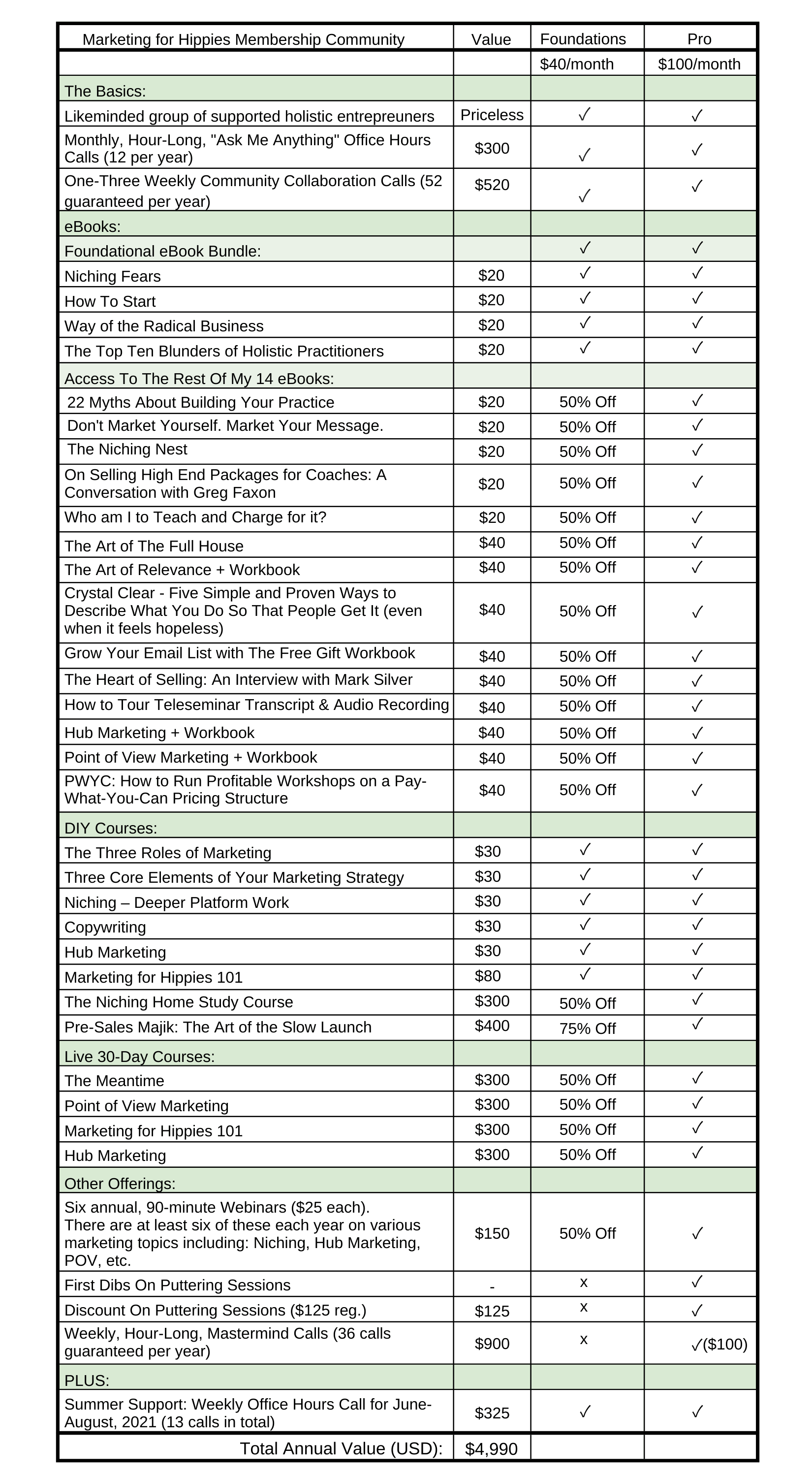 Comparison Chart of Marketing for Hippies Membership Access